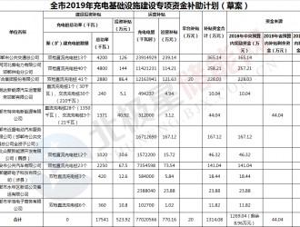 河北邯郸拟发放1314.08万元充电基础设施建设及运营补贴