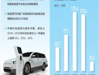 充电桩跻身新基建 安全标准升级:多项政策措施促进新能源车消费