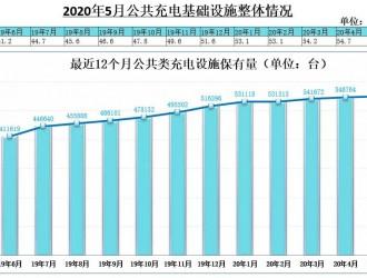 5月公共充电桩月增3.8千台