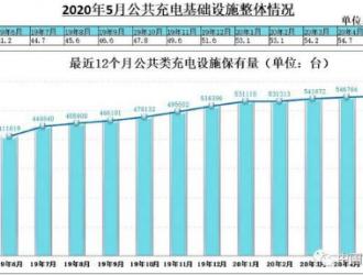 2020年5月电动汽车充电桩市场分析:累计充电桩55.1万台