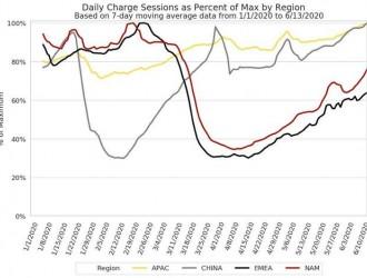 马斯克:中国和亚太地区的特斯拉充电桩使用率均达到100%