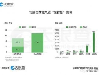 我国今年上半年新增充电桩相关企业近万家