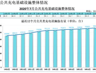 数据 | 2020年7月全国充电桩保有量134.1万台,同比增加27.6%