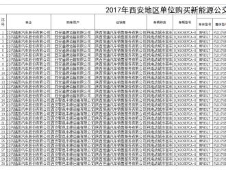 陕西西安公示2017年西安地区单位购买新能源公交有关补贴情况