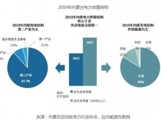 内蒙古电力市场竞争格局及电网结构