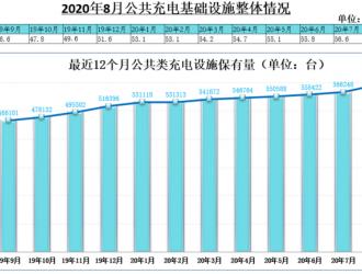 截至8月全国充电桩保有量138.2万台,同比增加27.9%