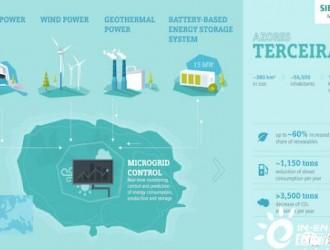 西门子和Fluence将合作开发15MW葡萄牙岛屿储能系统