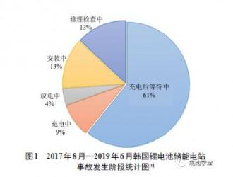 韩国锂离子电池储能电站安全事故的分析及思考