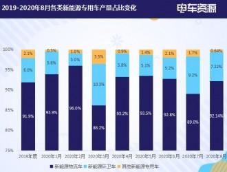 8月新能源物流车生产3881辆 微卡增长明显广西汽车闯进前三