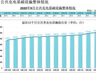 全国截至9月充电桩保有量141.8万台,同比增加27.2%