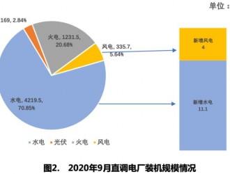 四川电网2020年9月电网和市场运行执行信息