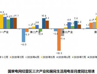 国网累计用电增速转正,四季度将继续稳步回升