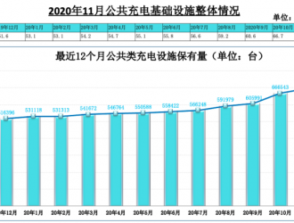 数据:全国截至11月充电桩保有量152.7万台,同比增加40.3%