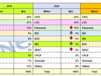 2020年全球动力电池数据公布,宁德时代惊险蝉联冠军