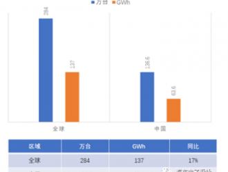 2020年中国和全球动力电池使用量分析