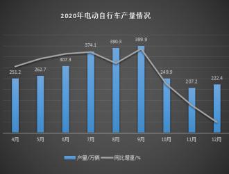 3000万台电动自行车增量需求分析