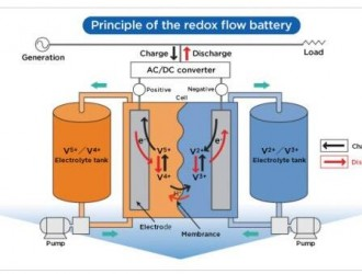 2MW/8MWh液流电池储能系统在加州微电网项目中试点使用