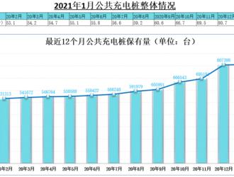 截至1月全国充电桩保有量171.6万台,同比增加38.1%