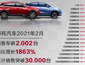 哪吒汽车2月销量2002辆,新款车型续航将达610km