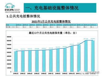 数据:2021年1月公共充电桩增加0.4万台,同比增长52.7%
