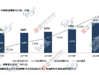 2020中国电动两轮车总产4834万辆锂电版渗透率23.5%