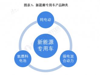 """中国新能源专用车行业市场分析 物流车+纯电动市场""""双杀"""""""