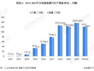 1月中国新能源汽车行业产销量分析 新政策优势进一步扩大市场
