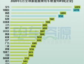 """国产新能源汽车销量""""一哥""""易主:吉利新能源月销量超过比亚迪"""