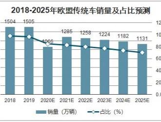 补贴退坡影响减弱 预计2020年新能源车销量180万辆