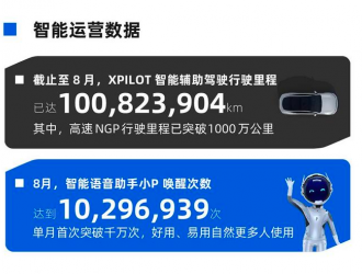 小鹏8月智能报告XPILOT智能辅助驾驶行驶里程突破1亿公里